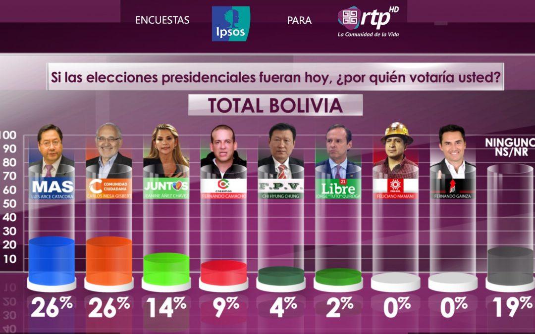 Un encuesta de Ipsos solo en capitales y El Alto da un empate entre Arce y Mesa